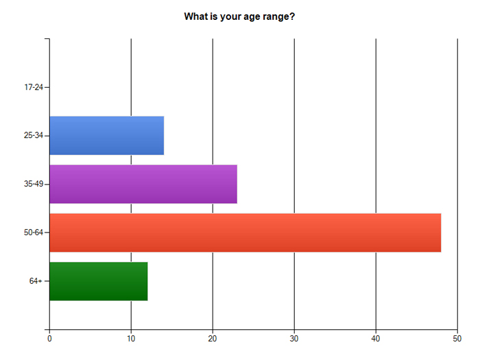 Dating age range chart