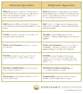 What Is Biodynamics Biodynamic Association